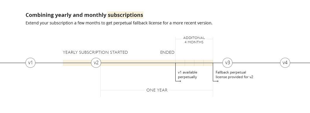 What Is A Perpetual Fallback License Licensing And Purchasing Faq